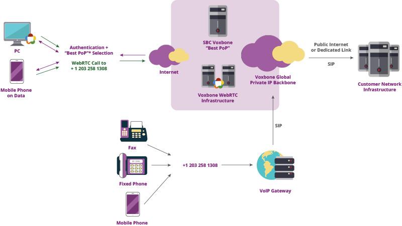WebRTC to SIP Framework